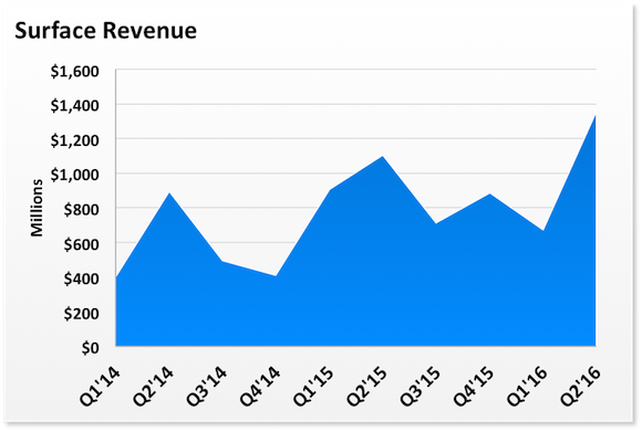 Msft Surface Revenue