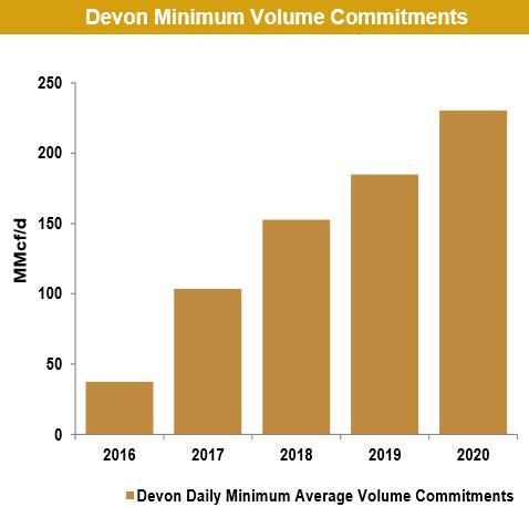 Enlk Mvc Commitments From Dvn