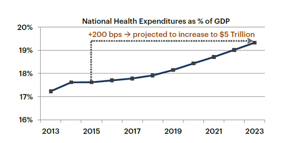 Hcn Healthcare Expenditures