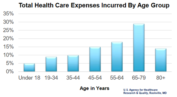 Healthcare Expenses By Age