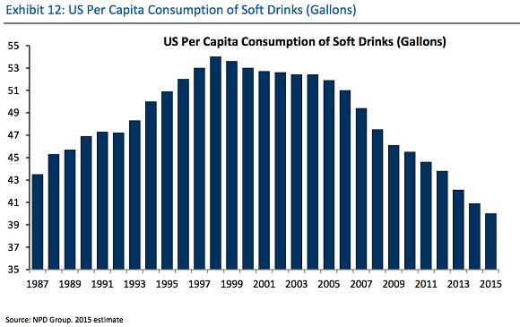 Us Per Capita Consumption Of Soft Drinks