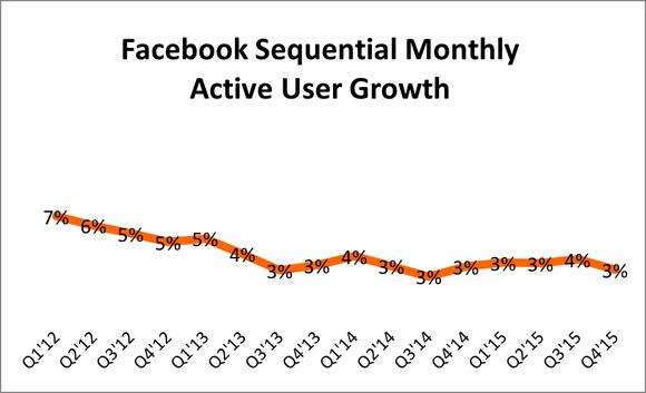 Facebook User Growth Q