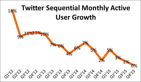 Twitter User Growth Q