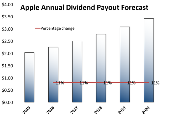 Apple Dividend Forecast