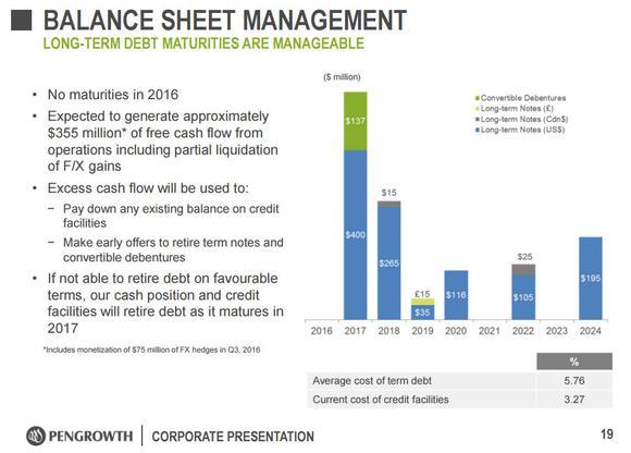Pengrowth Energy Corporation Maturity