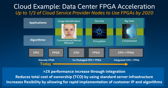 Intel Corp  Prepares Server Chip with FPGA On-Package - San