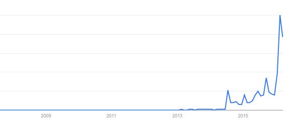 Google Trends Model