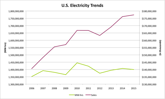 Us Energy Trends