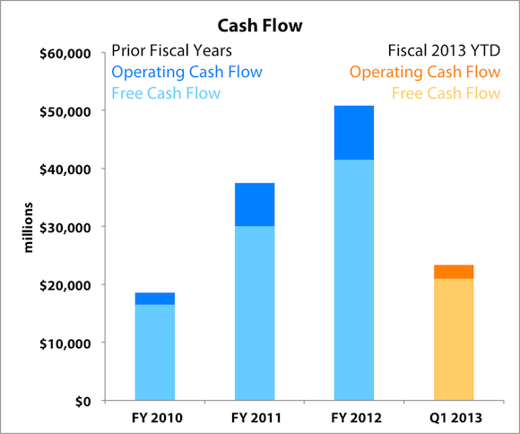 Aapl Cash Flow Labels