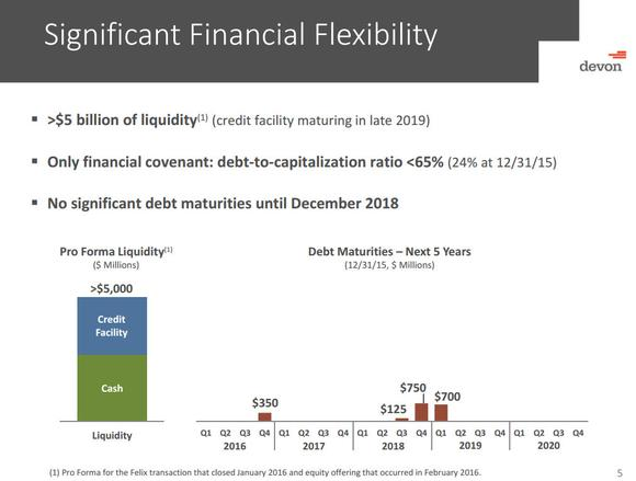 Devon Energy Financial Flexibility