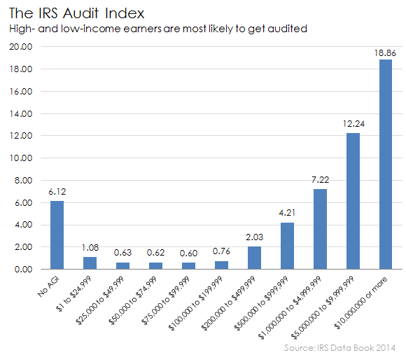 Irs Audit Odds By Adjusted Gross Income