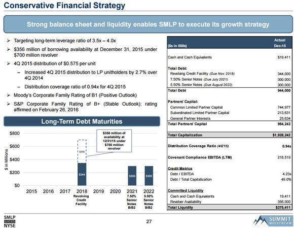 Summit Midstream Balance Sheet