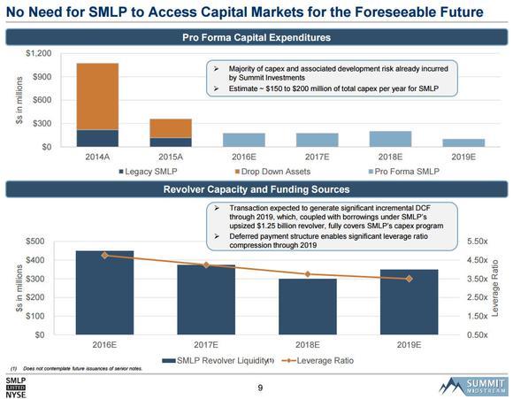 Summit Midstream Growth