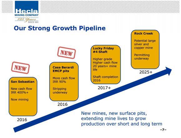 Hecla Mining Pipeline