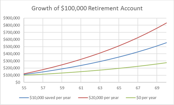 Retirement Account Growth