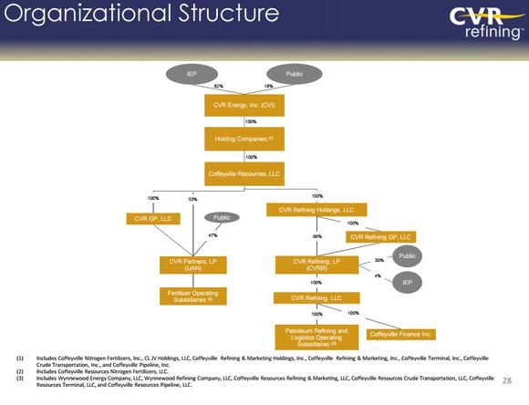 Cvr Energy Structure