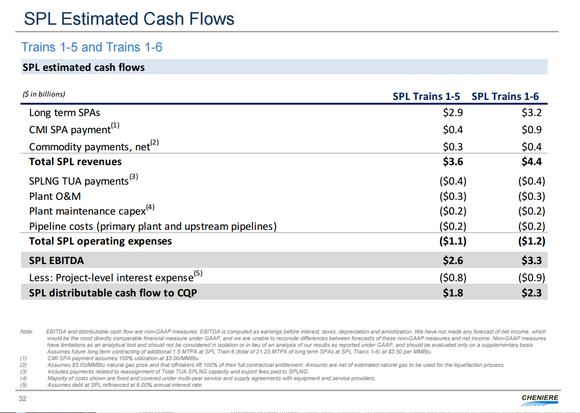 Lng Ebitda Cash Flow