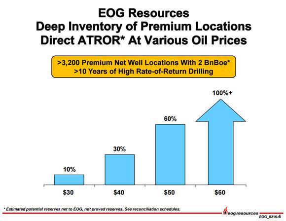 Eog Resources Premium