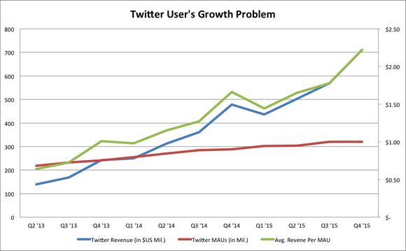 Twitter Arpu Growth Q