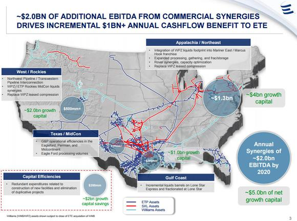 Energy Transfer Equity Synergies