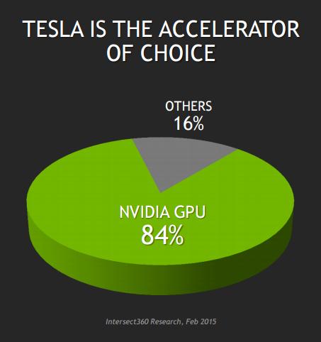 Nvidia Accelorator