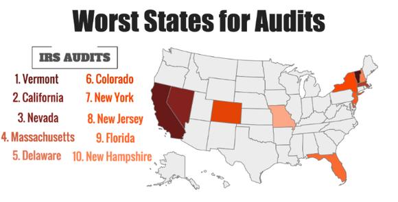Worst Audit States