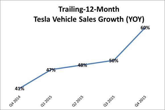 Tesla Sales Growth