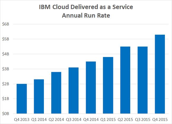 Ibm Cloud As A Service