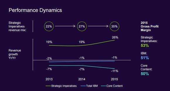 Ibm Strategic Chart
