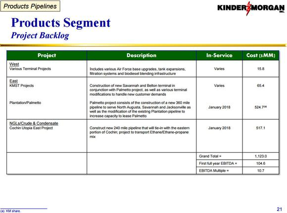 Kinder Morgan Products Profits