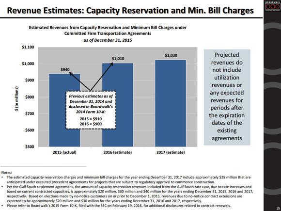 Boardwalk Pipeline Partners Estimates