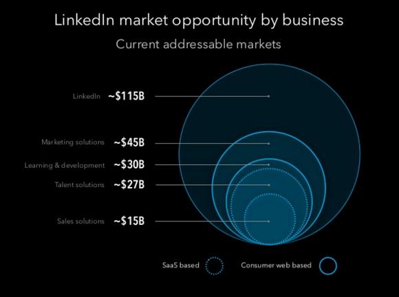 Linkedin Potential Market Opportunity