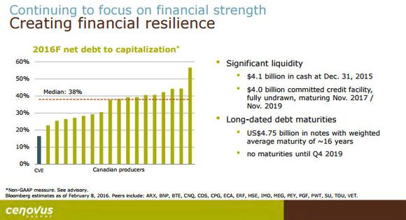 Cenovus Energy Financials