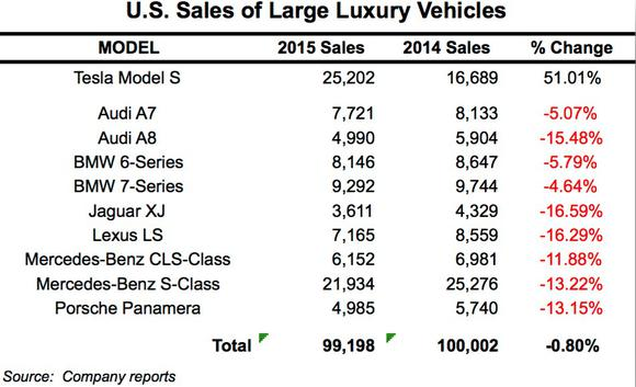 Sales Comparison Chart From Tesla Q