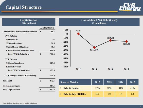 Cvr Energy Balance Sheet