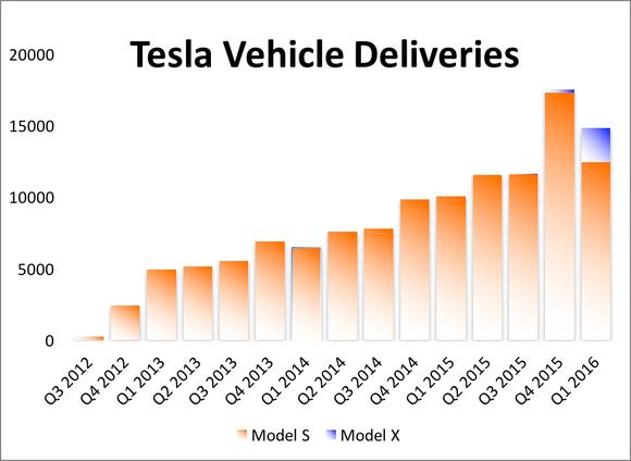 Tesla Vehicle Deliveries Q