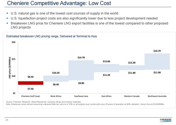 Lng Cost Advantage