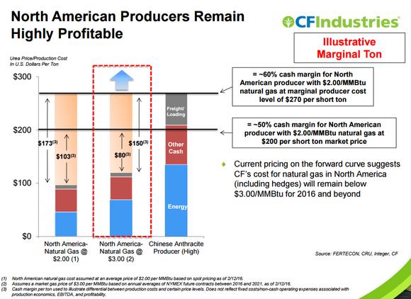 Cf Industires Cost Advantage