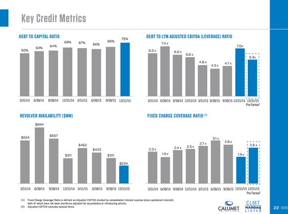 Clmt Debt Metrics