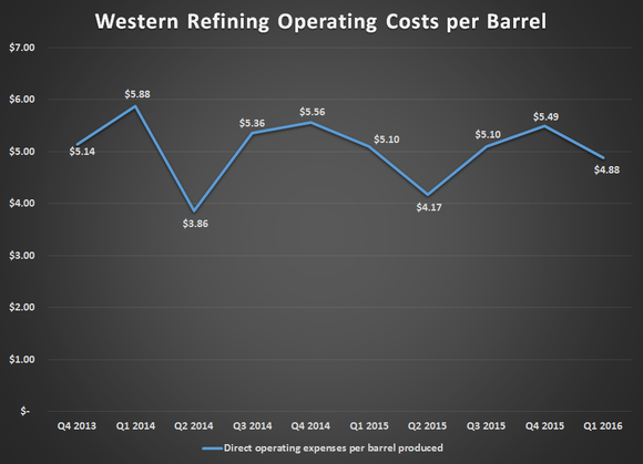 Wnr Per Barrel Op Costs