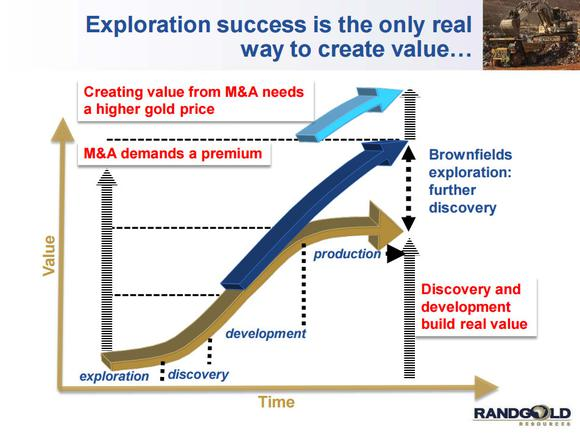 Randgold Resources Exploration