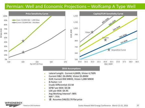 Wpx Energy Returns