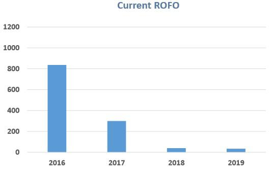 Cafd Revised Rofo Pipeline