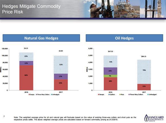 Vangaurd Natural Resources Hedging