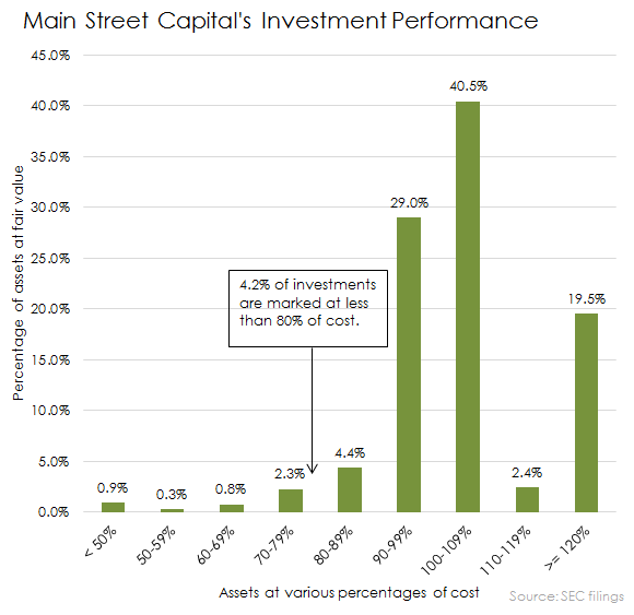 Main St Investment Performance