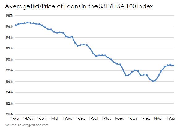 Sp Loan Index
