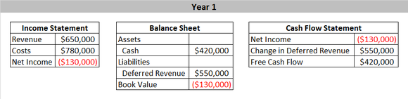 Deferred Revenue Year