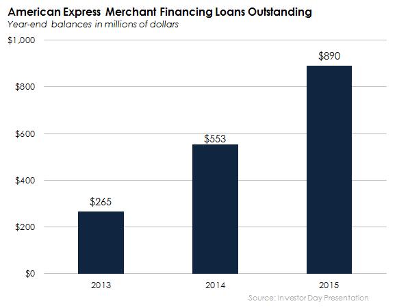 Amex Merchant Finance