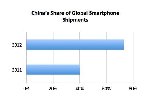 Chinashipments