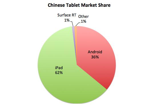 Chinesetabletmarketshare